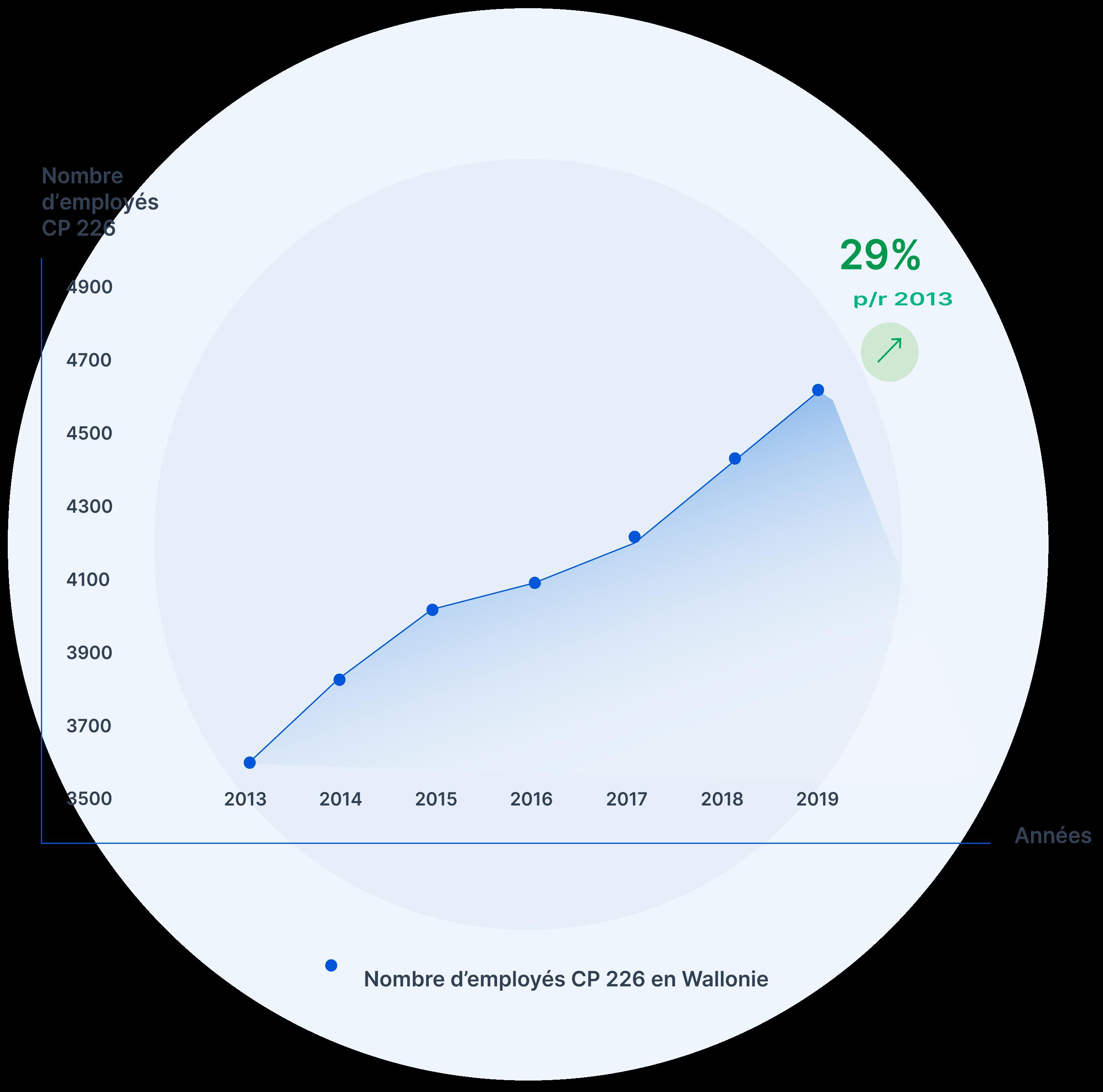 infographic leeftijd
